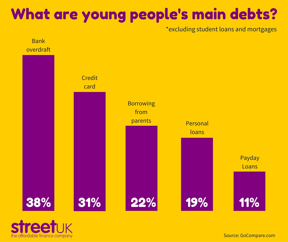 What are young people's main debts? - Street UK