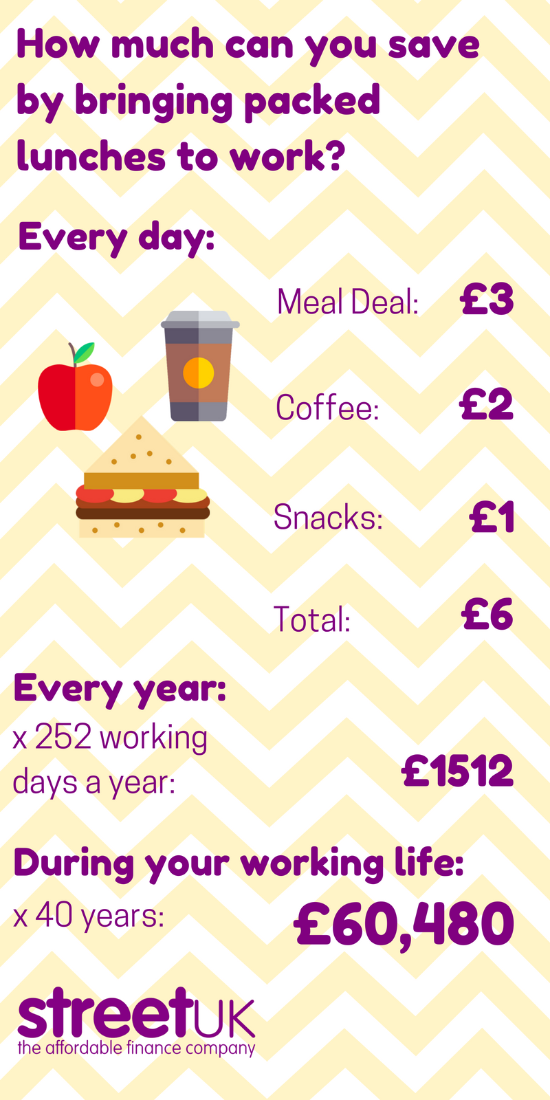 Street UK - How much can you save by bringing packed lunches to work?