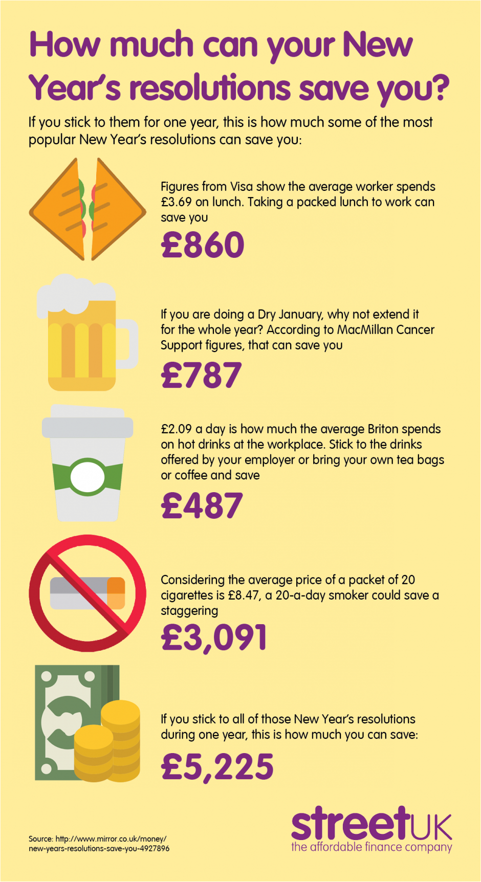 How much can your New Year's resolutions save you? - Street UK